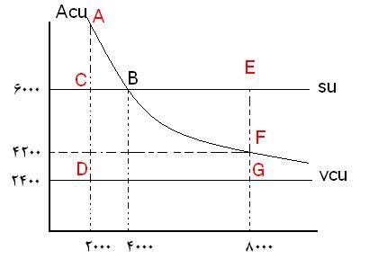 نمودار مثال تجزیه و تحلیل نقطه سر به سر یک واحد محصول
