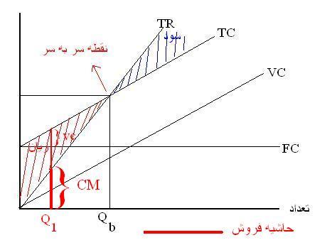 نمودار تجزیه و تحلیل زیان